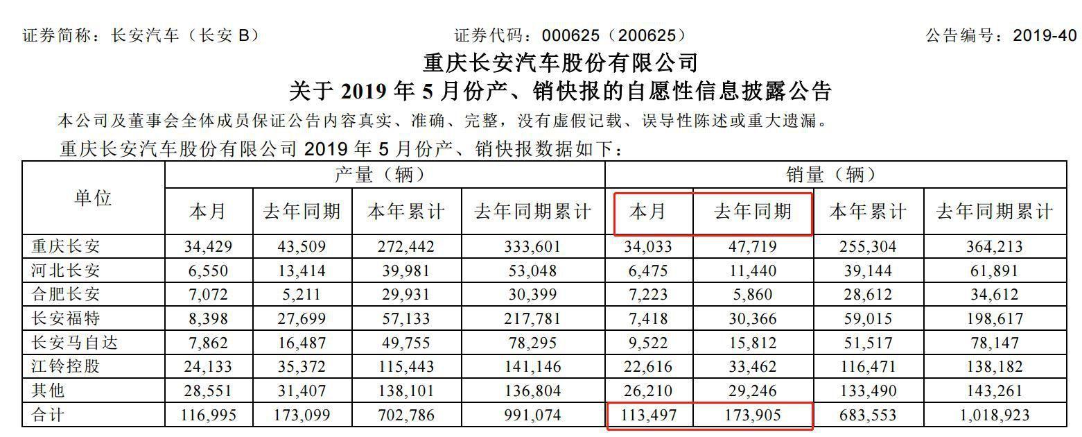 长安汽车被巨额罚款1.6亿元 5月销量加速下滑