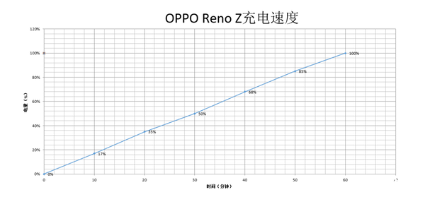 OPPO Reno Z充电实测