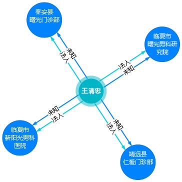王清忠-企业有关图