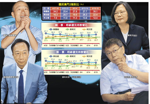台媒最新调查:韩国瑜摆脱乱流 民调稳站第一