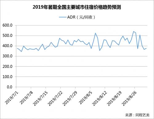 同程艺龙发布暑期出行报告多个热门旅游城市暑期酒店价格同比上涨