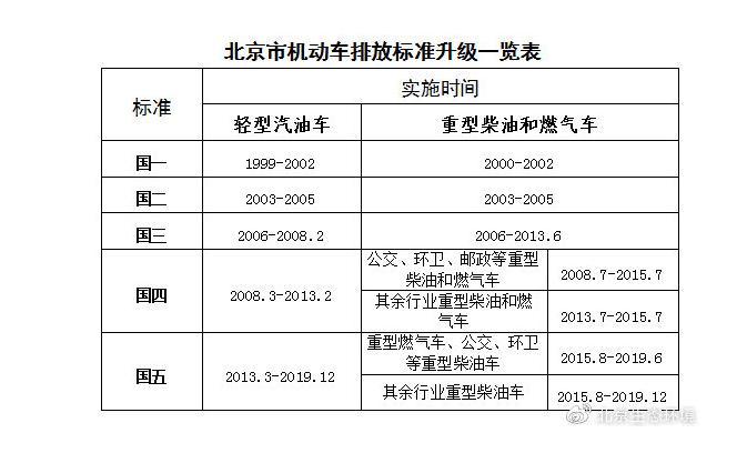 北京市提前实施国六机动车排放标