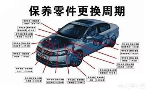 汽車保養需要注意哪些 怎樣確定保養周期?