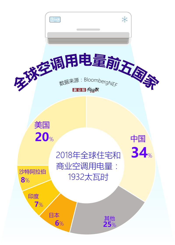 中国空调用电量世界第一 超越美国位居世界第一