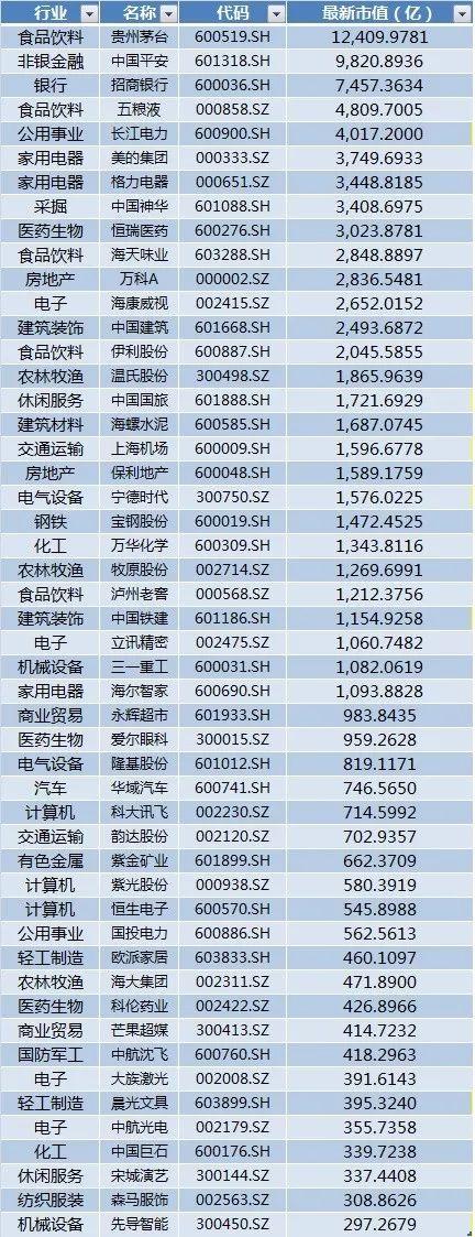 A股核心资产成受宠:机构扎堆调研 股价新高不断(股)