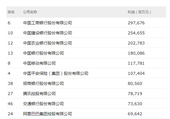 2019年中国500强最赚钱的40家公司前十名