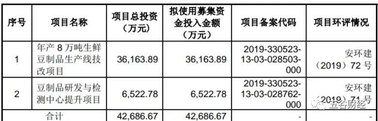 祖名豆制品IPO:产能利用率下滑 7成收入来自浙江