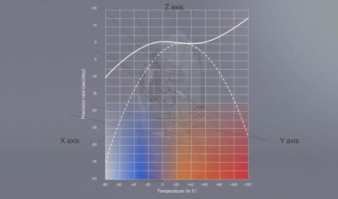 精益求精的石英表,是否有必要追求更低的时间误差?