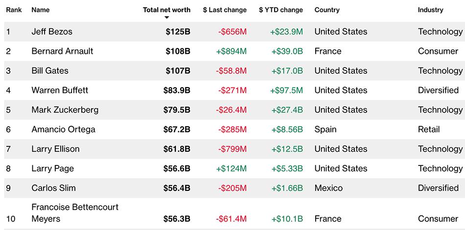 LV老板阿尔诺成全球第二大富豪 盖茨跌出前二(图)