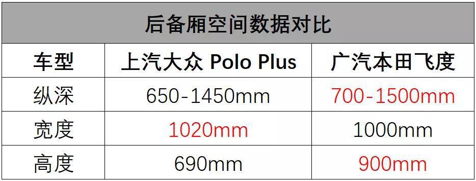摸过上汽大众Polo Plus后,我推荐你买广汽本田飞度 快车058