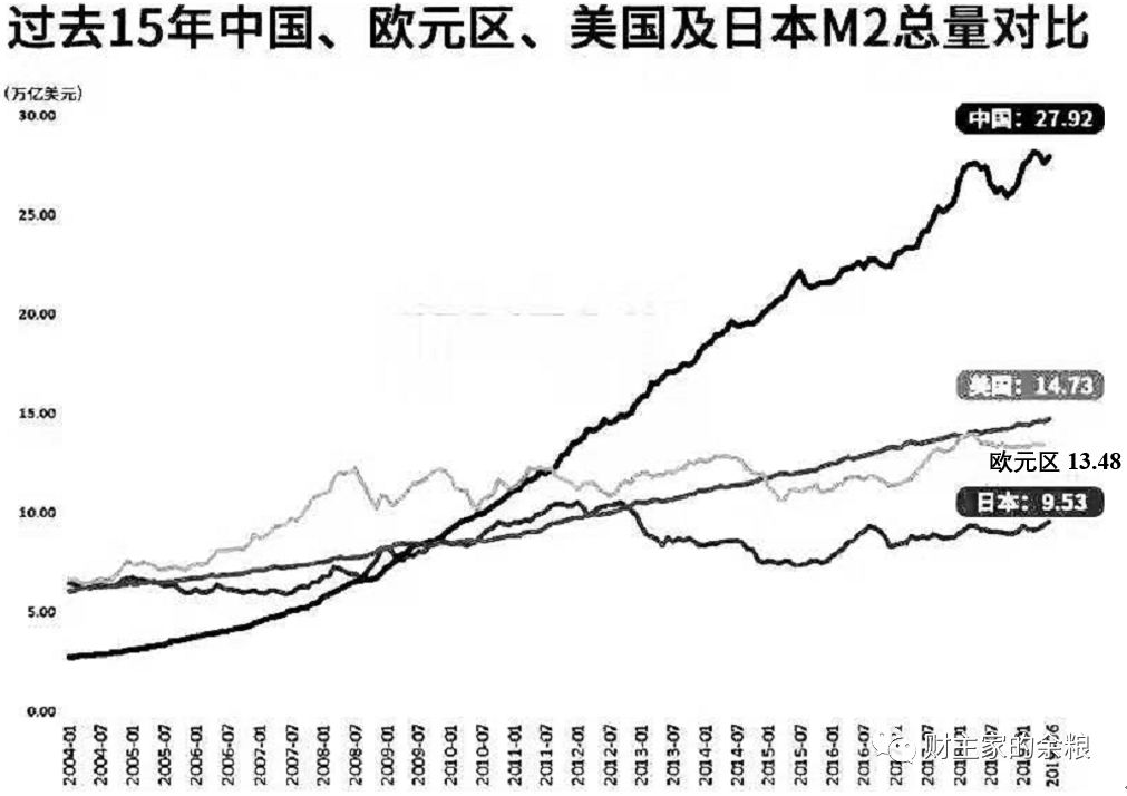 中国广义货币=美元+欧元,凭什么?__财经头条