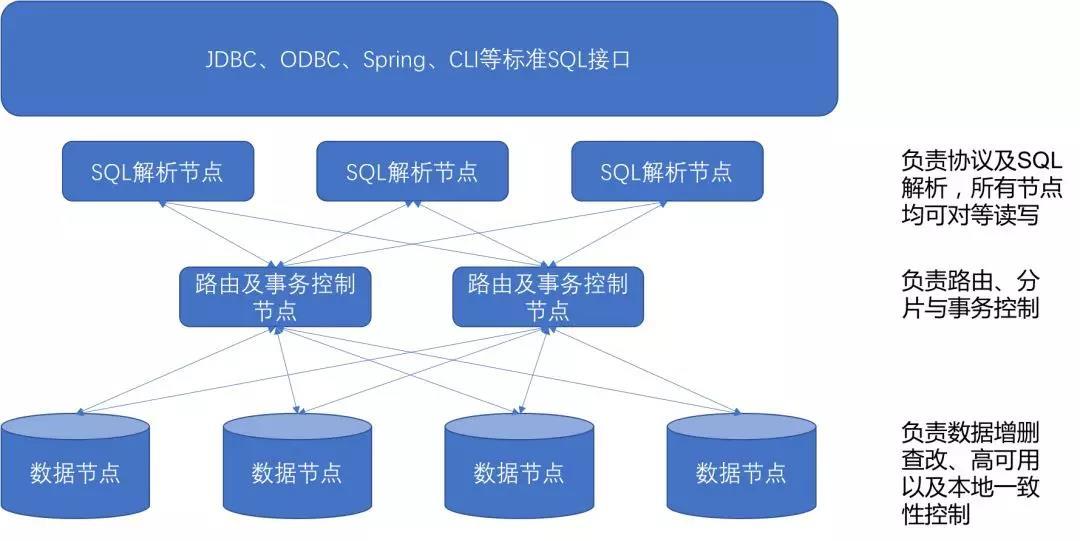 """企业架构""""云化""""下,云数据库架构能否承重?"""