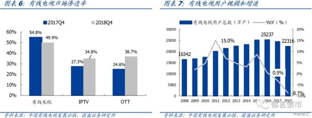 广电网:广电可转换债券的价格比可转换债券的价值高195%,存在强制赎回的风险
