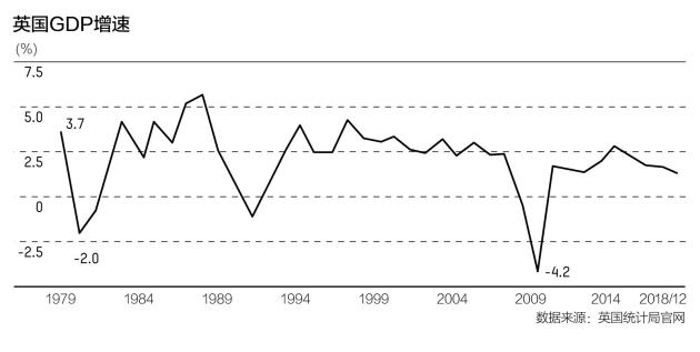 """""""无协议脱欧""""风险成为英国经济的断崖 救命稻草在哪?"""