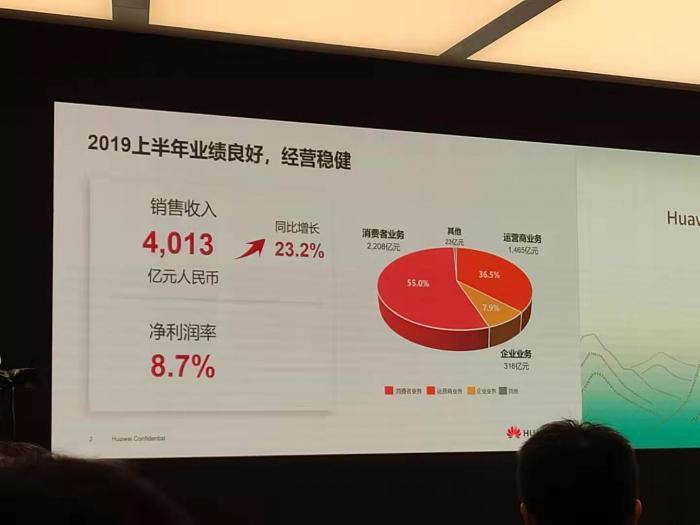 华为2019半年报:销售收入4013亿元 同比增23.2%