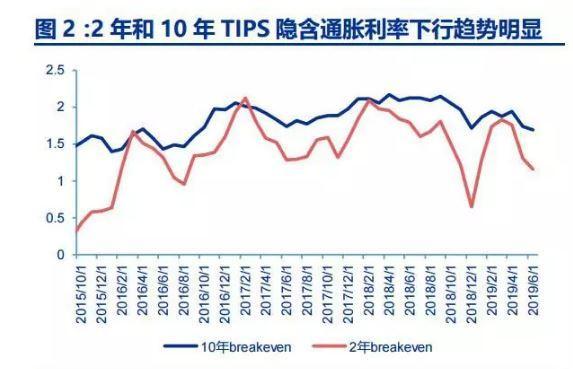 美联储10年来首降息25基点中国跟不