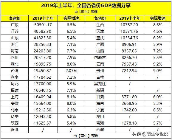 浙江台湾gdp_一季度GDP:江苏第2、浙江第4、台湾第6、澳门第31,那香港及其他...