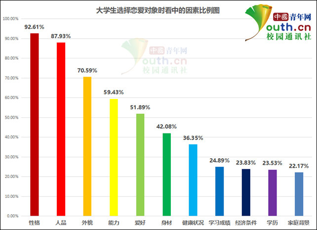 大学生选择恋爱对象时看中的因素比例。中国青年网记者 李华锡 制图