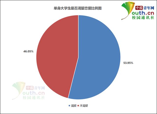 单身大学生是否渴望恋爱比例。中国青年网记者 李华锡 制图