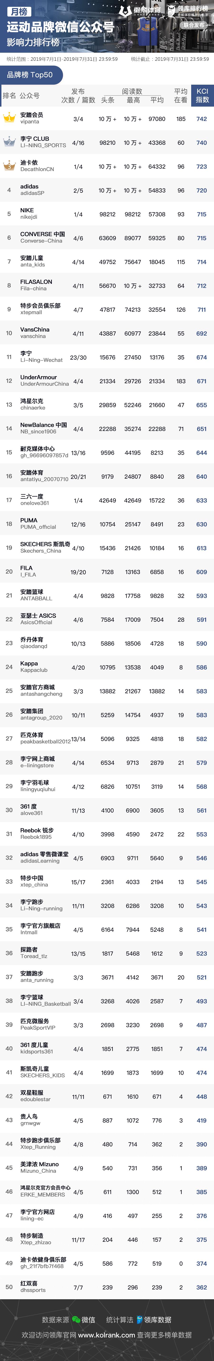 运动品牌7月KCI指数排行榜公布:国产品牌占据前三,耐克阿迪紧随其后
