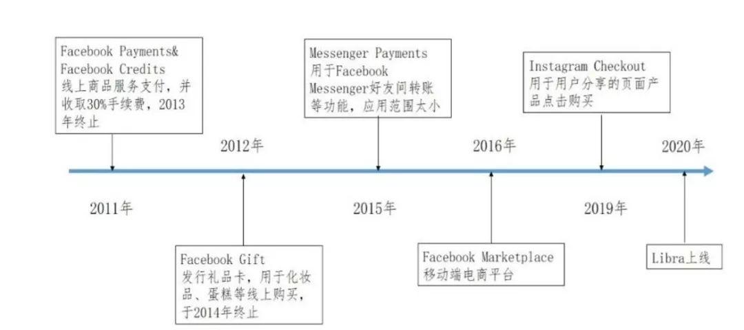 Facebook历年来在支付领域做出的尝试。数据来源:恒大研究院