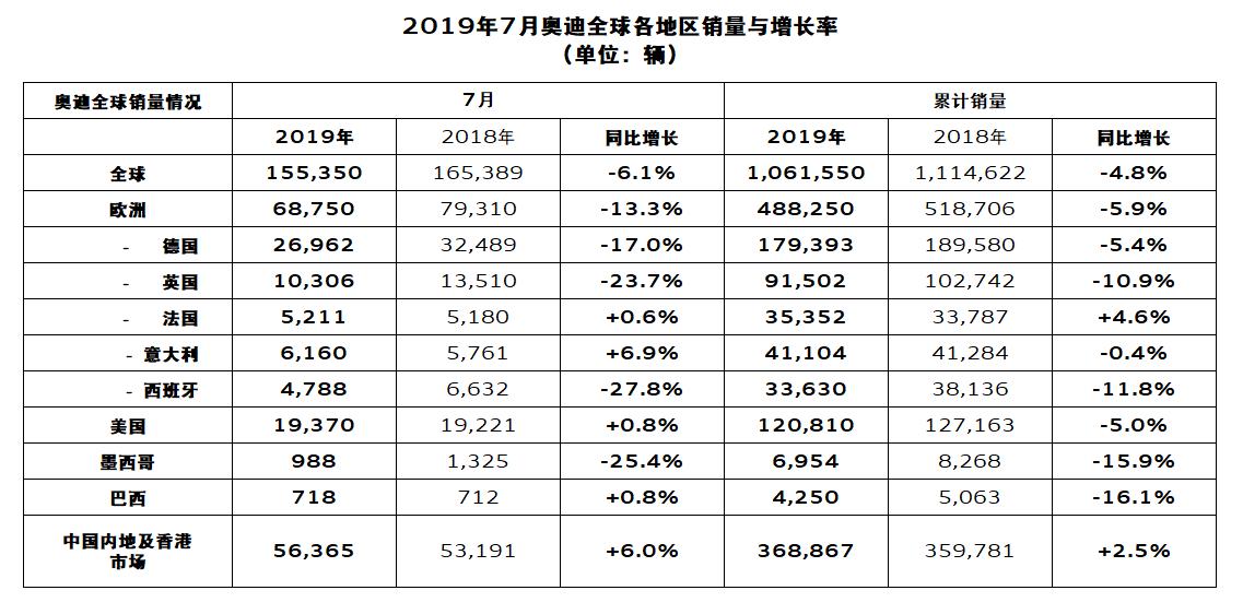 中国市场再创记录,<a href=