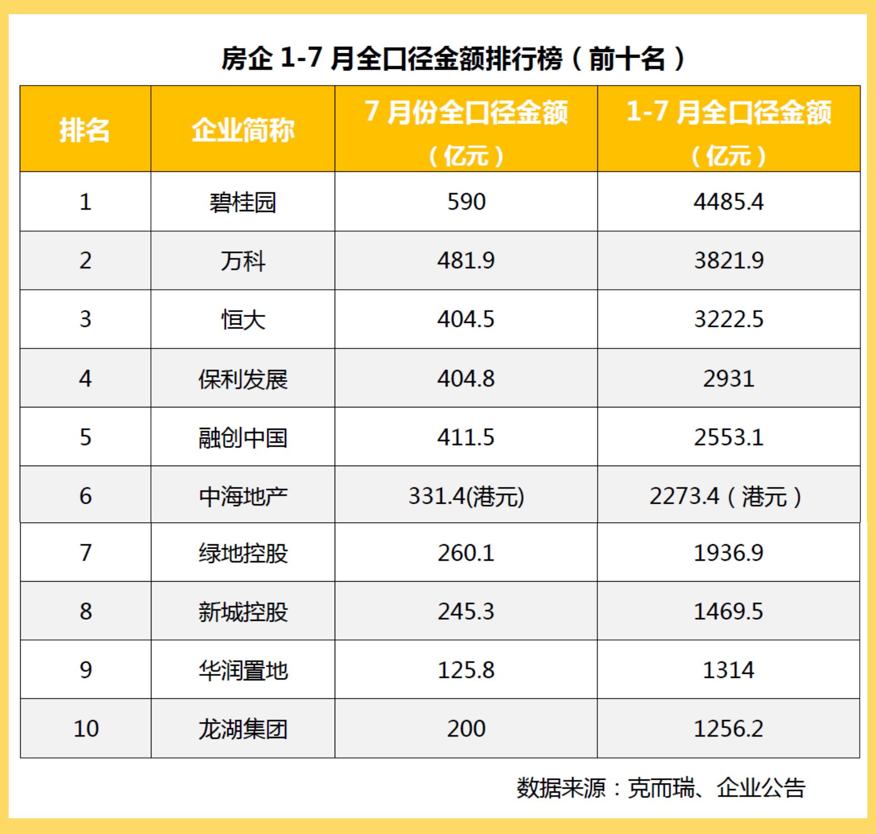 """前7個月""""碧萬恒""""規模增速放緩 千億房企增至15家"""