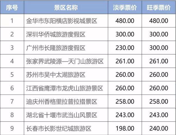 中国部分5A景区门票价格一览