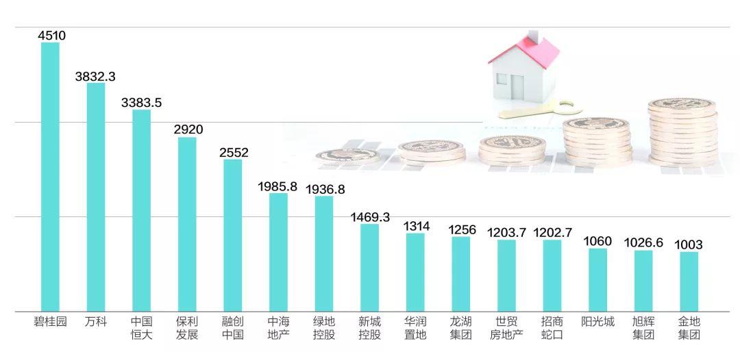2019年1~7月销售金额达千亿元的15家房企(单位:亿元) 数据来源:中指研究院 制图:每日经济新闻 邹利