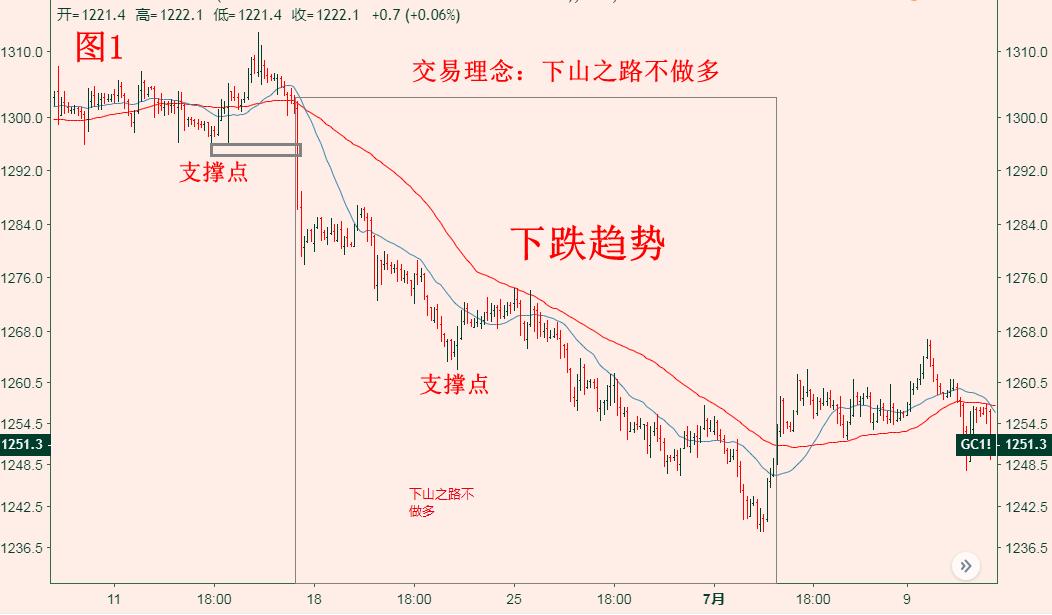 金十数据eia直播:黄金投资盈利如何更平稳? 学习正确的交易理念 金十点评 第2张