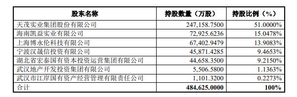 天茂吸合國華人壽 劉益謙欲打造第六家保險上市公司