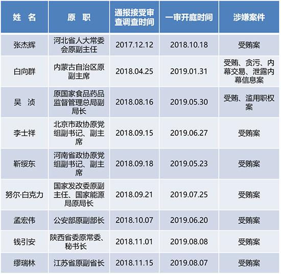 表二:十九大以来落马的省部级干部中至少9人已受审未宣判