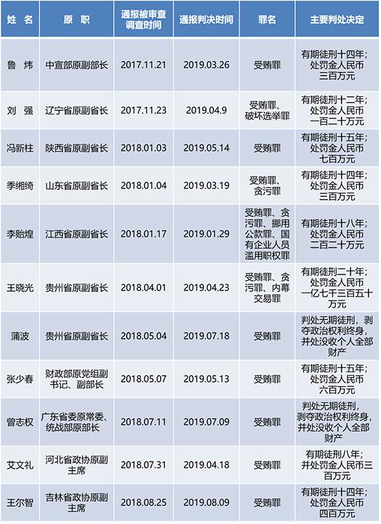 表一:十九大以来落马的省部级干部中至少11人已获刑