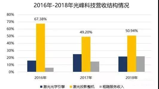 数据来源:光峰科技招股书,蓝点财经整理。