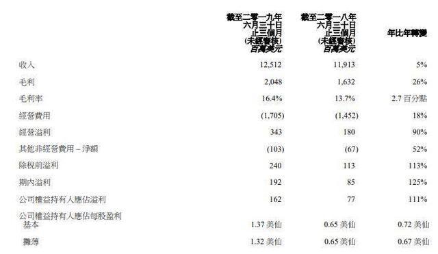 聯想股價暴跌,凈利潤僅華為1/16