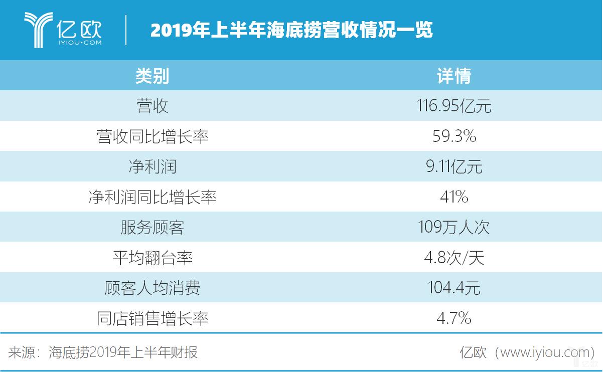 """""""海底捞2019年上半年财报""""的图片搜索结果"""