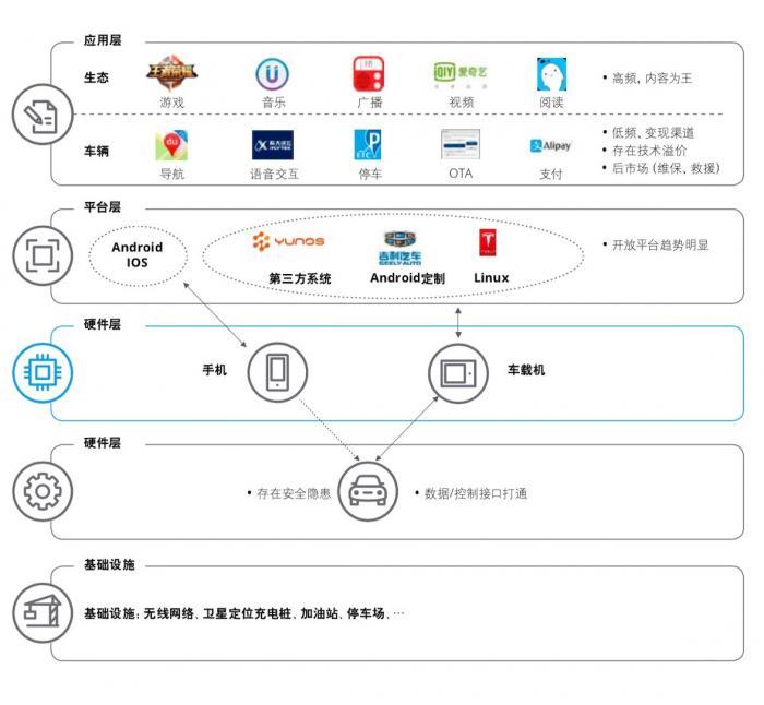 德勤报告:智能网联汽车成跨界融合新载体