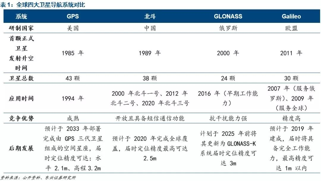 来源:东兴证券