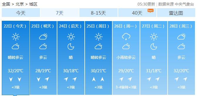 未来三天北京晴空当道 最高气温30℃上下