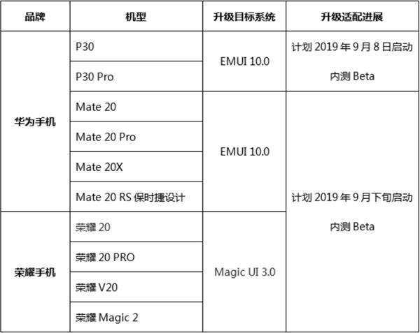 华为EMUI10即将内测:P30系列将率先尝鲜