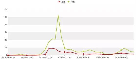 """▲图:22日-23日微博话题""""上海迪士尼坚持翻包""""的热度走势"""