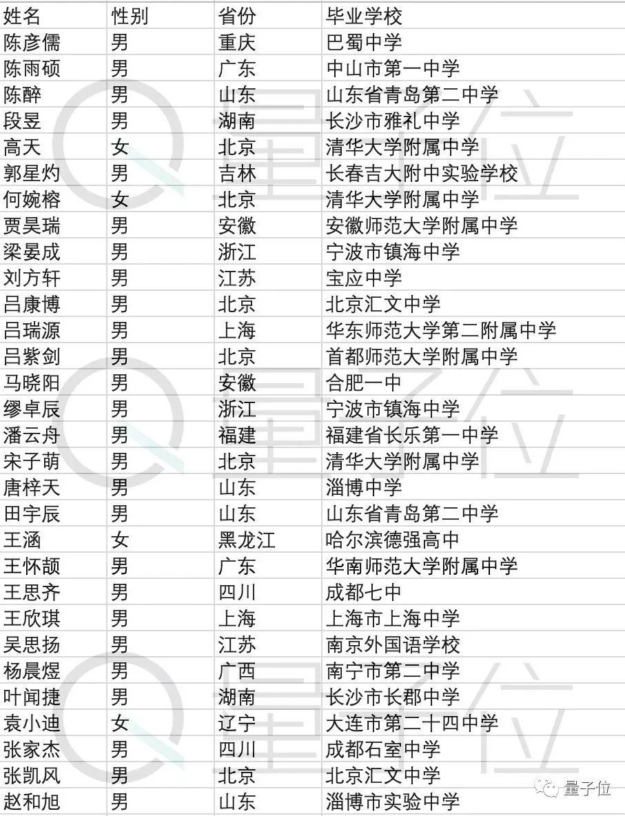首屆清華智班名單公布:第一批AI本科生
