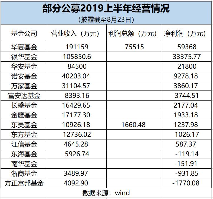 公募上半年业绩分化:东海浙商南华方正富邦陷入亏损