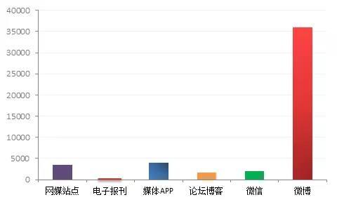 ▲图:各渠道来源数据量对比