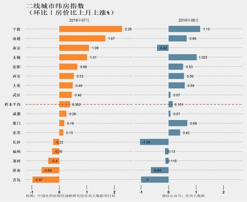 二线城市纬房指数。图片来自住房大数据项目组