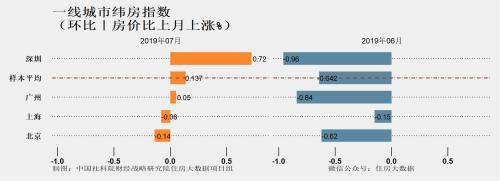 一线城市纬房指数。图片来自住房大数据项目组报告