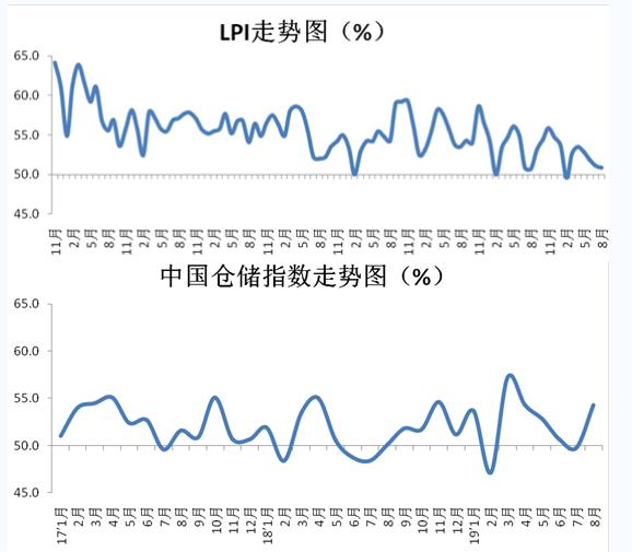 8月中国物流业景气指数为50.9% 预计逐步企稳回升