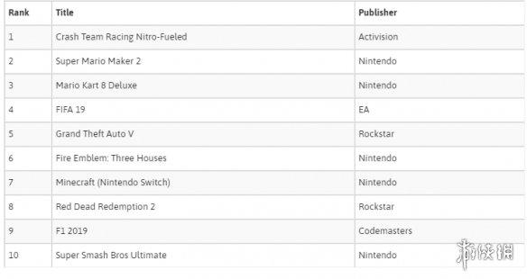 英国8月软件销量排行榜:任天堂销售额超索尼微软!