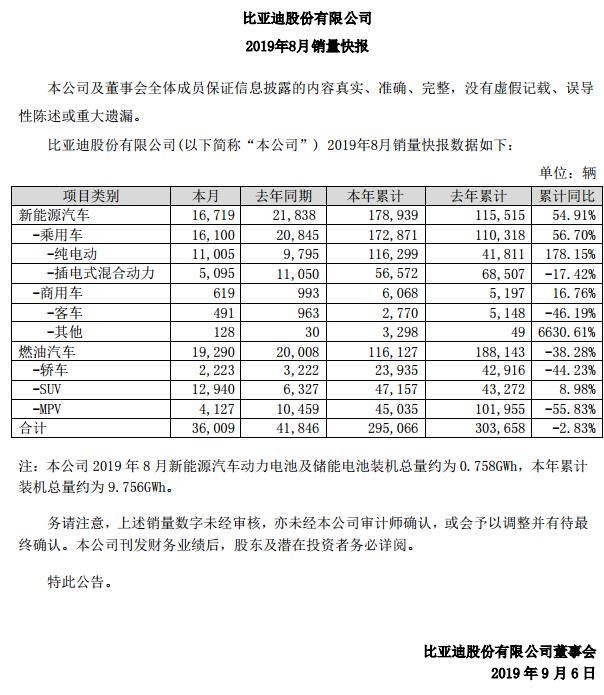 比亞迪:8月總銷量下滑2.8% 新能源銷量大增逾五成