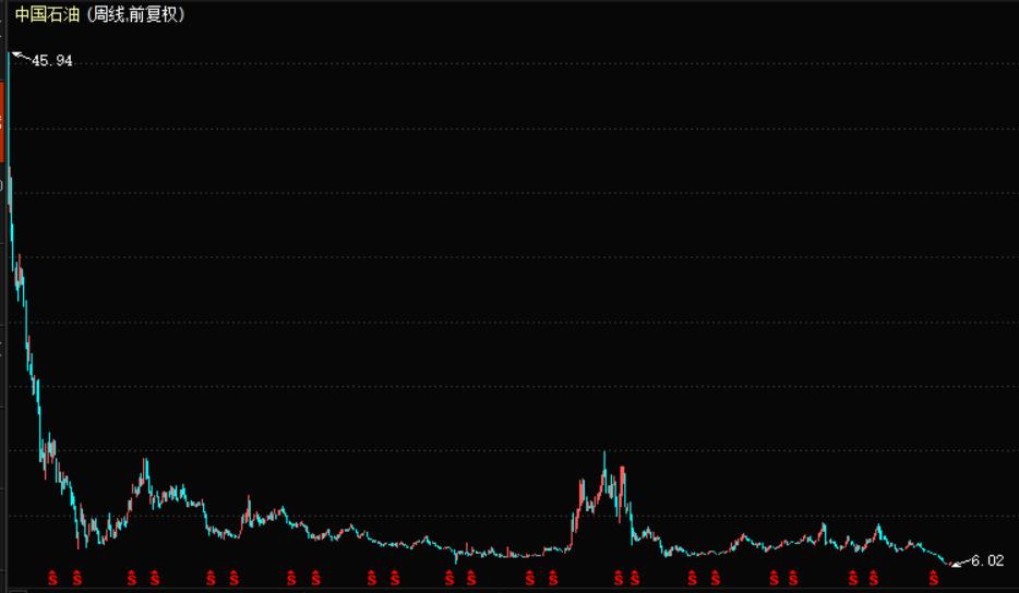中国石油周K线走势图